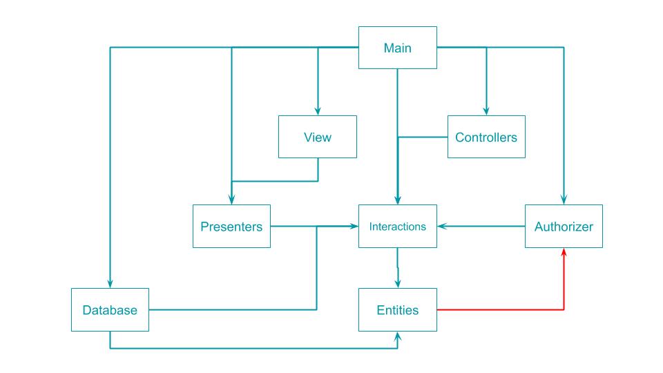 有向循環グラフ