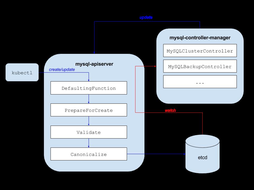 mysql-apiserver Architecture