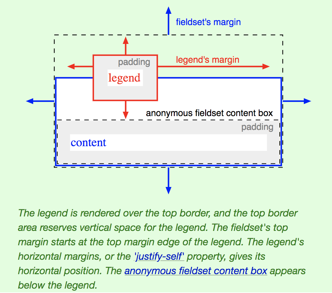 Layout model of fieldset