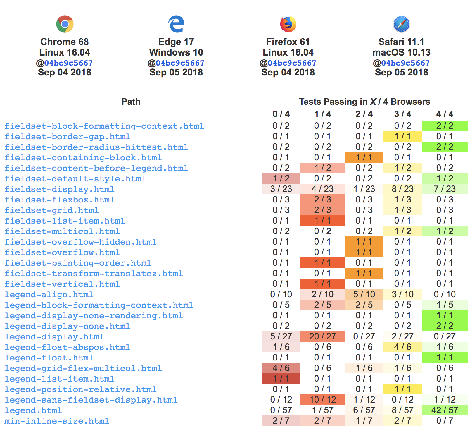 The results for fieldset and legend tests show some tests failing in all browsers, some tests passing in all browsers, and some passing and failing in different browsers.