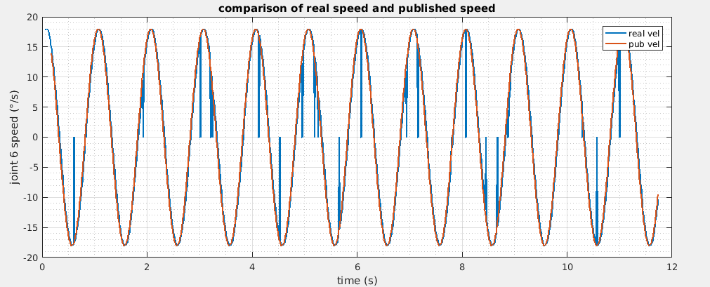 using ur_driver/joint_speed to do real-time trajectory tracking, but