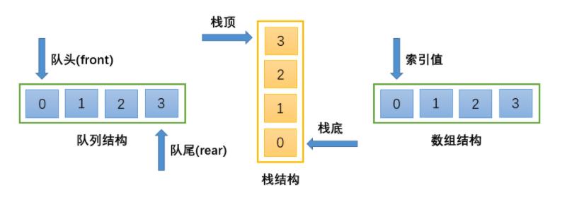 array-stack-queue
