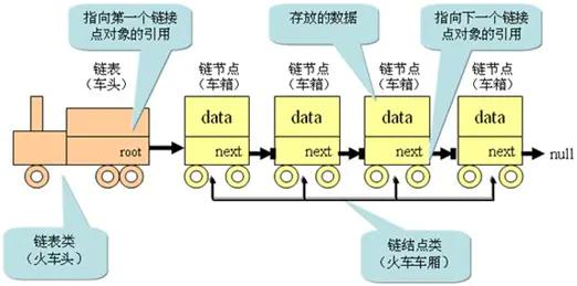 给火车加上数据后的结构