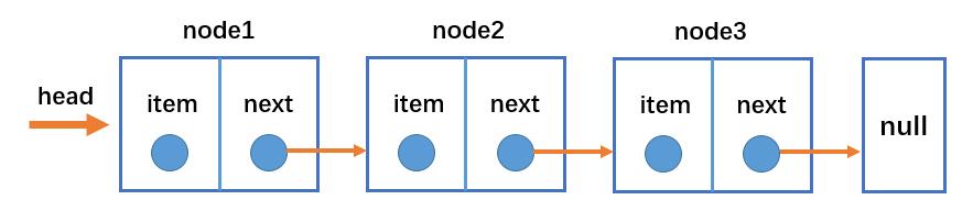 链表的数据结构
