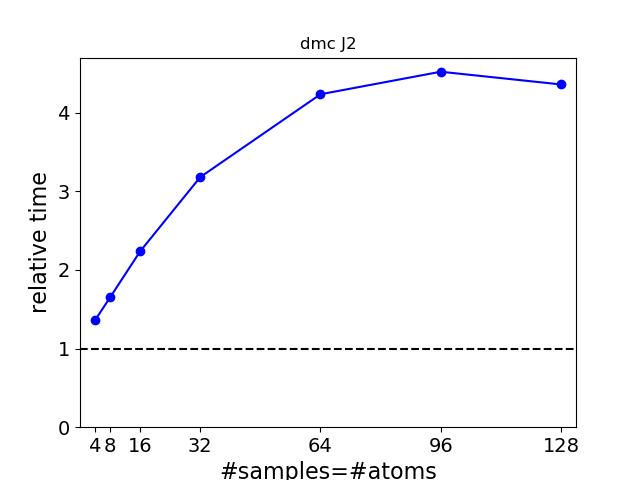baseline_reltime_vs_atoms_samples