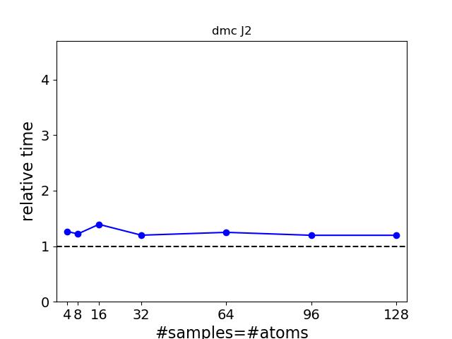 optimized_reltime_vs_atoms_samples