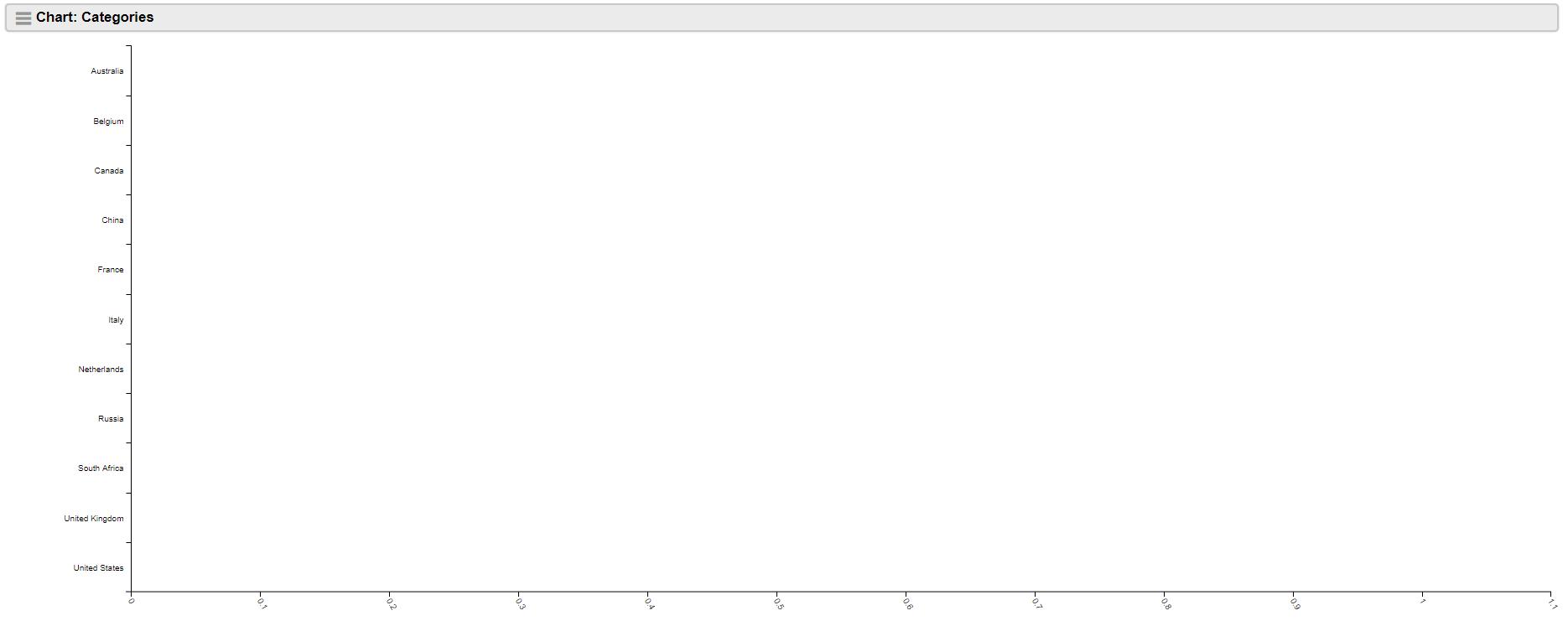 chart-categories-error