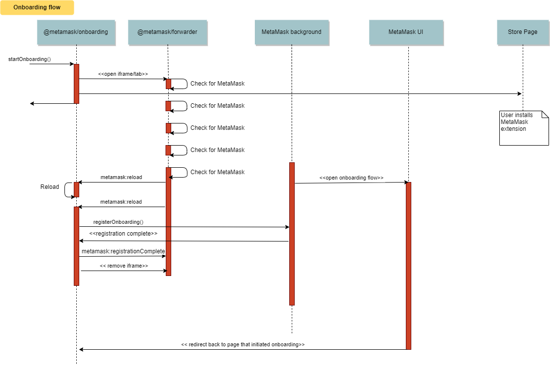 Onboarding Library Diagram
