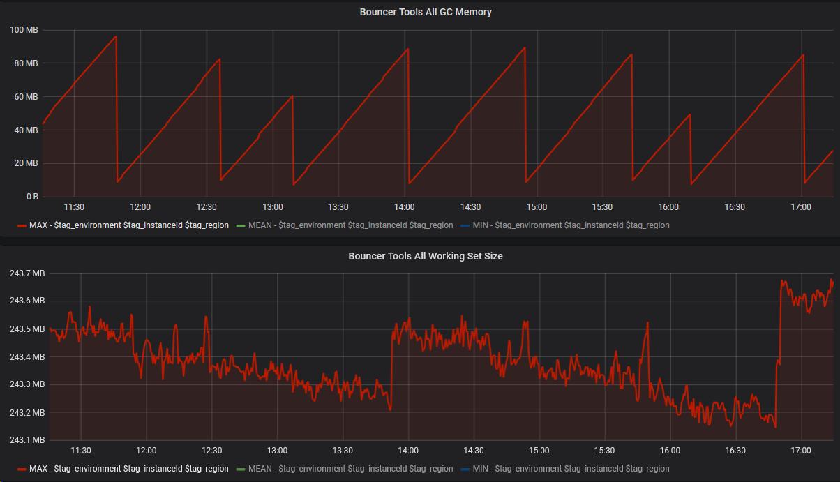 ASP NET Core hoarding memory · Issue #6803 · aspnet/AspNetCore · GitHub