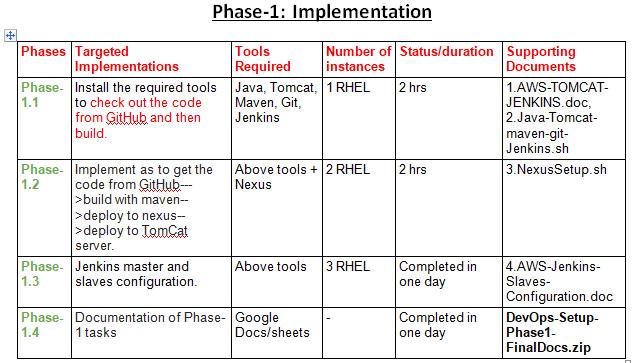 GitHub - DevOpsPlatform/Phase-1