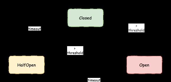 熔断状态机