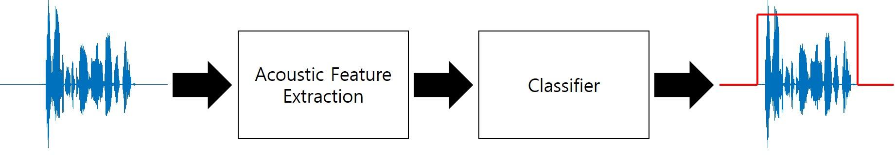 GitHub - jtkim-kaist/VAD: Voice activity detection (VAD) toolkit