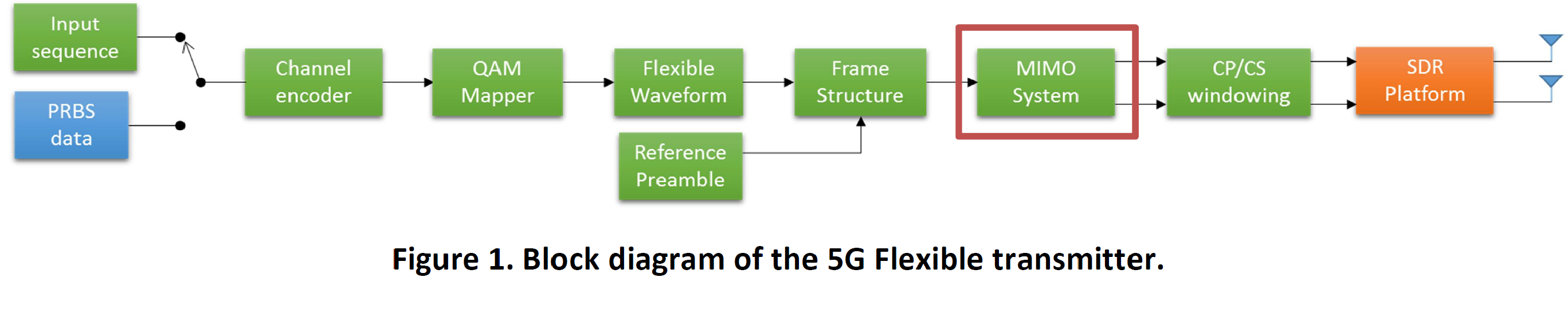 Github Ewine Project 5g Flexible Transceiver For Physical Layer Figure 1 Transmitter Block Diagram Alt Text