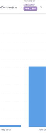 Google Analytics: Date filter