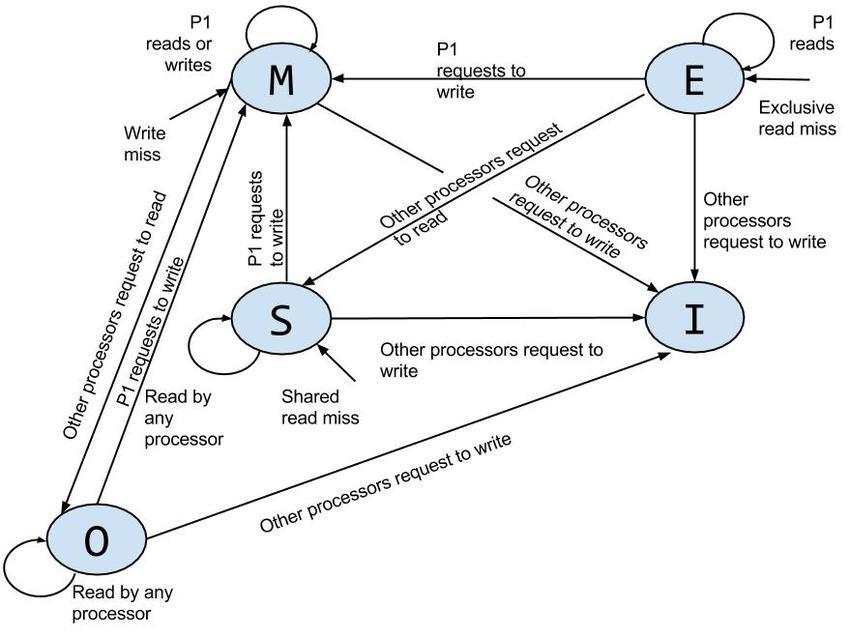 moesi-state-diagram-for-processor-p1