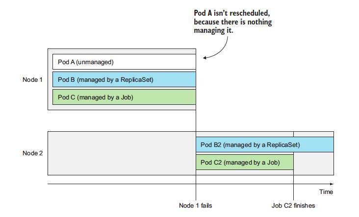 Job resource