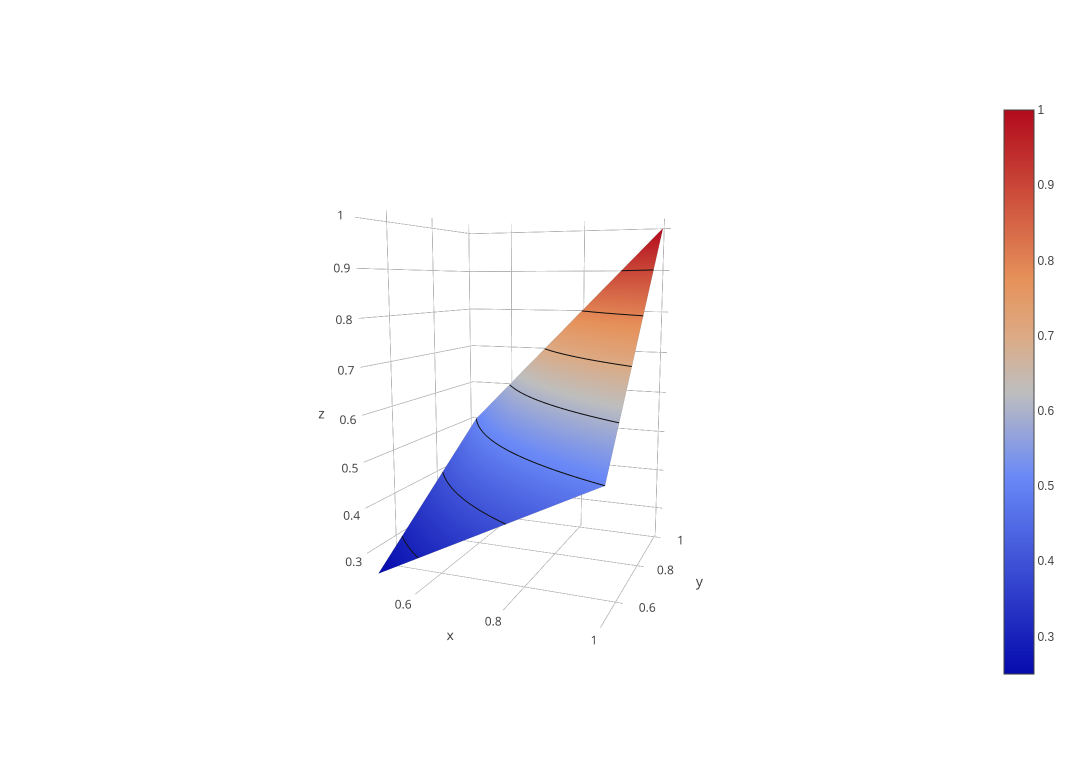 Color of contour lines on surface plot affected by axis