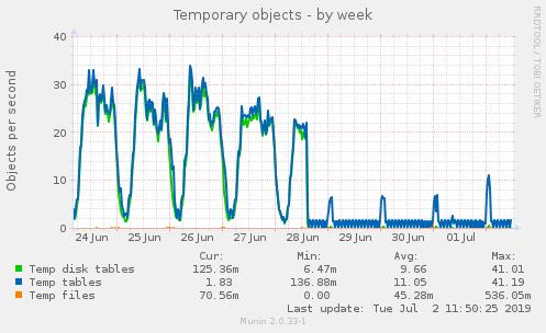mysql_tmp_tables-week