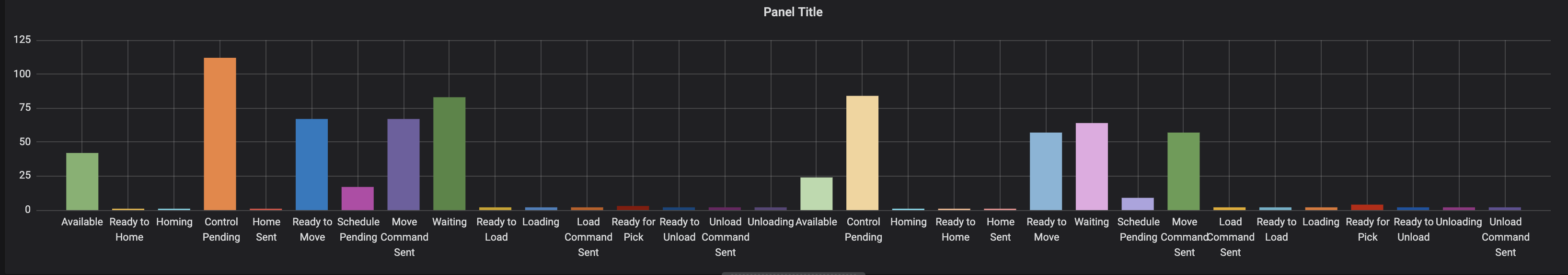 Bar graph are not displayed side by side · Issue #38