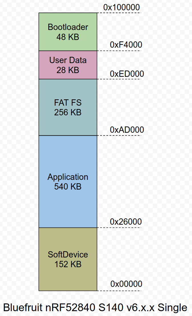 merge nrf52840 usbboot PCA10056 and feather_nrf52840 · Issue