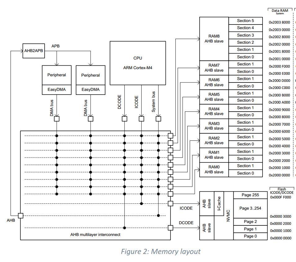 SPI + Bluetooth crash nRF52840 · Issue #1222 · adafruit