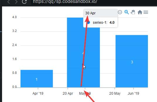 Bootstrap Chart Codepen