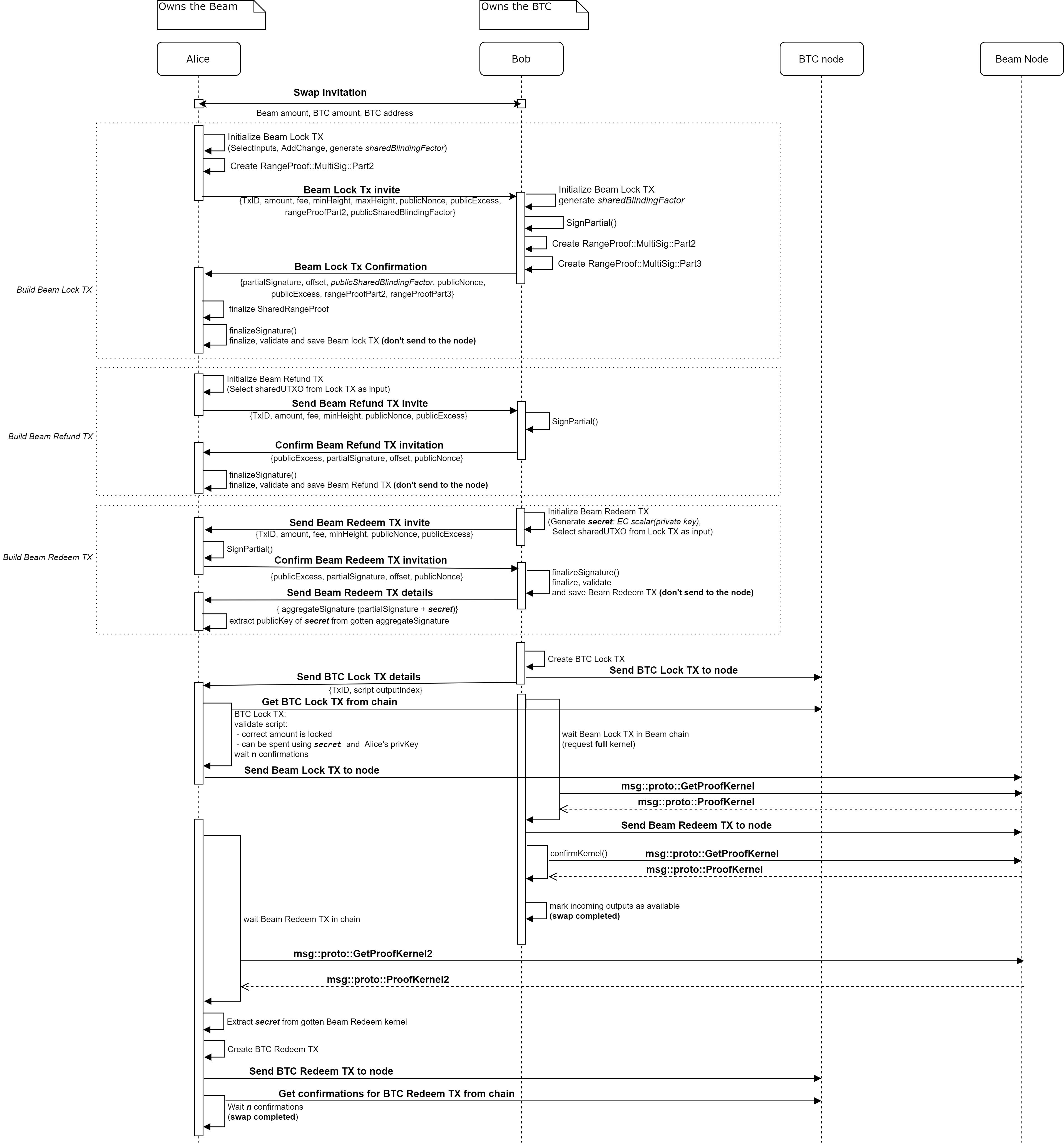 Atomic Swap Diagram