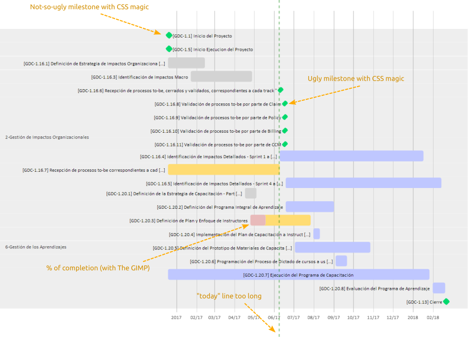 Suggestions For Gantt Diagrams Milestones And Of Completion Issue 540 Mermaid Js Mermaid Github
