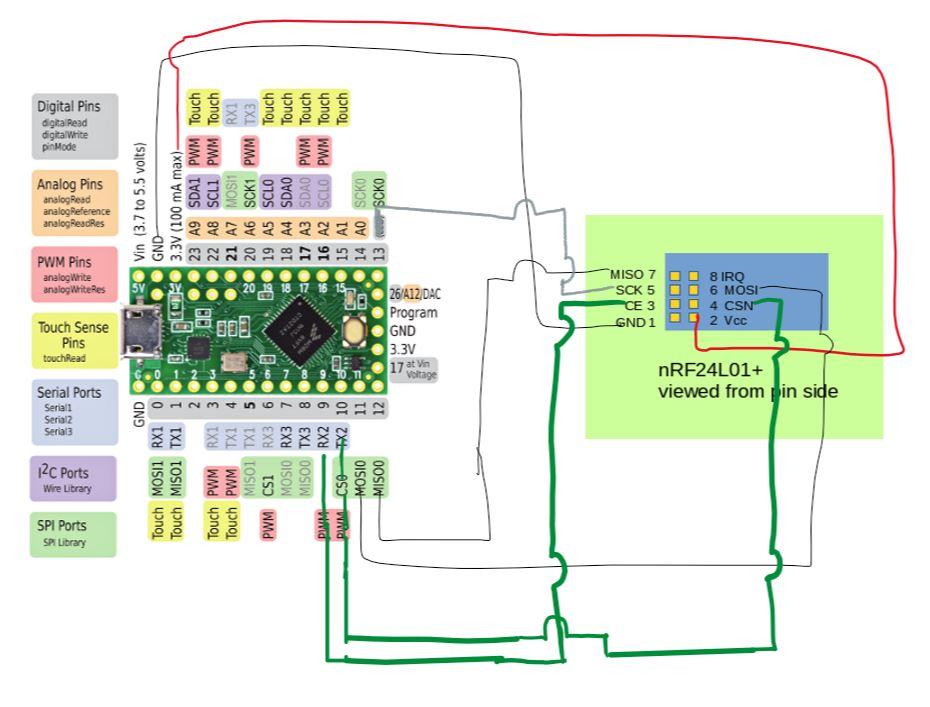 SPI Configuration on Teensy · Issue #477 · nRF24/RF24 · GitHub on
