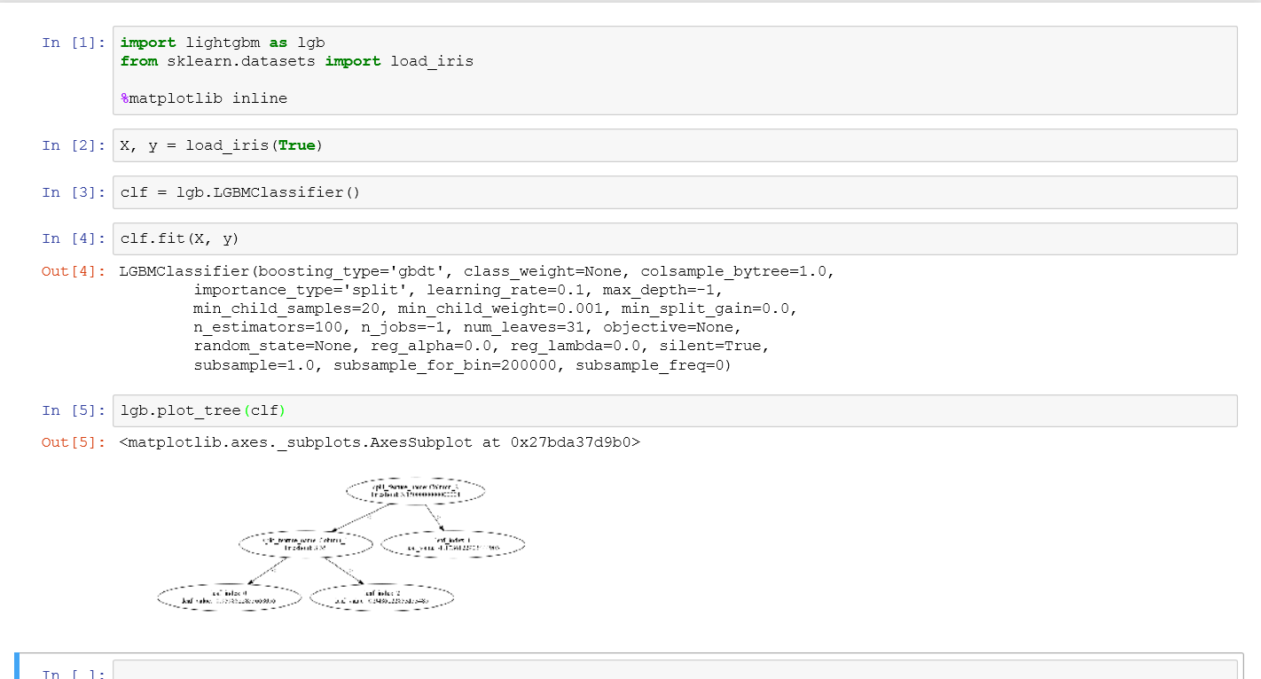 plot_tree and create_tree_digraph doesn't work · Issue #1844