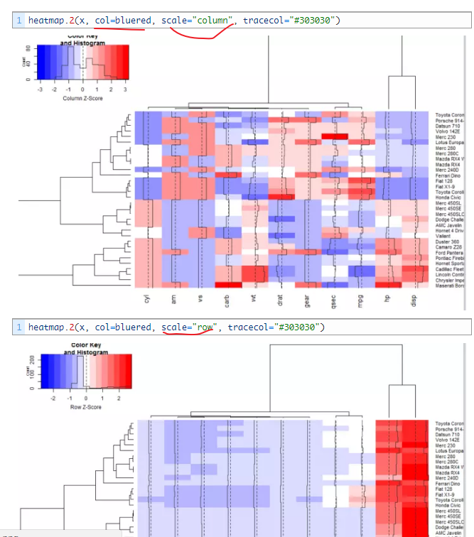 AverageExpression and DoHeatmap scaling: each raw or global