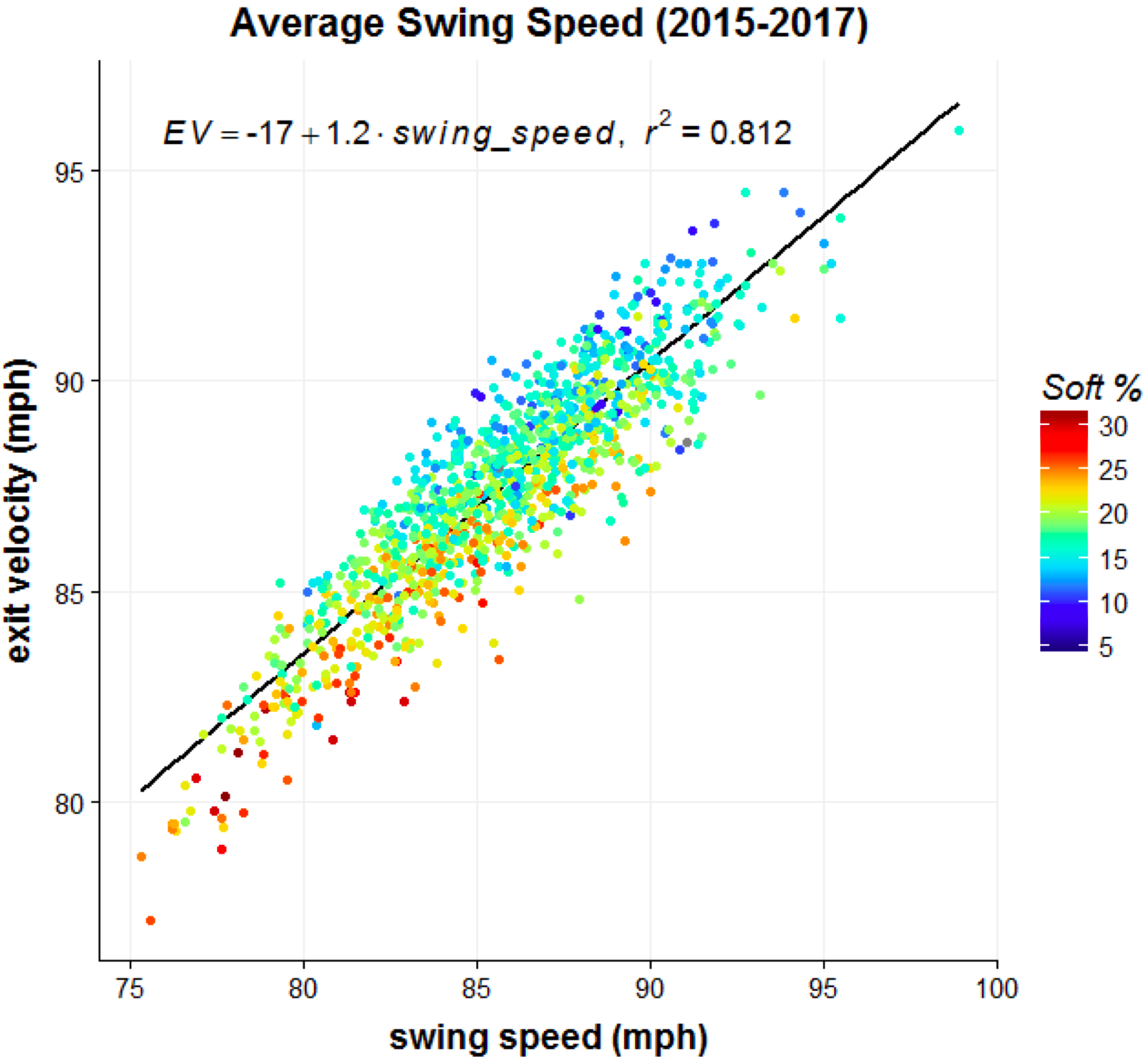 31 Oz Bat I Subtracted 0 42 Mph From The Estimated Swing Sds Because Every Extra Ounce Reduces That Sd By About