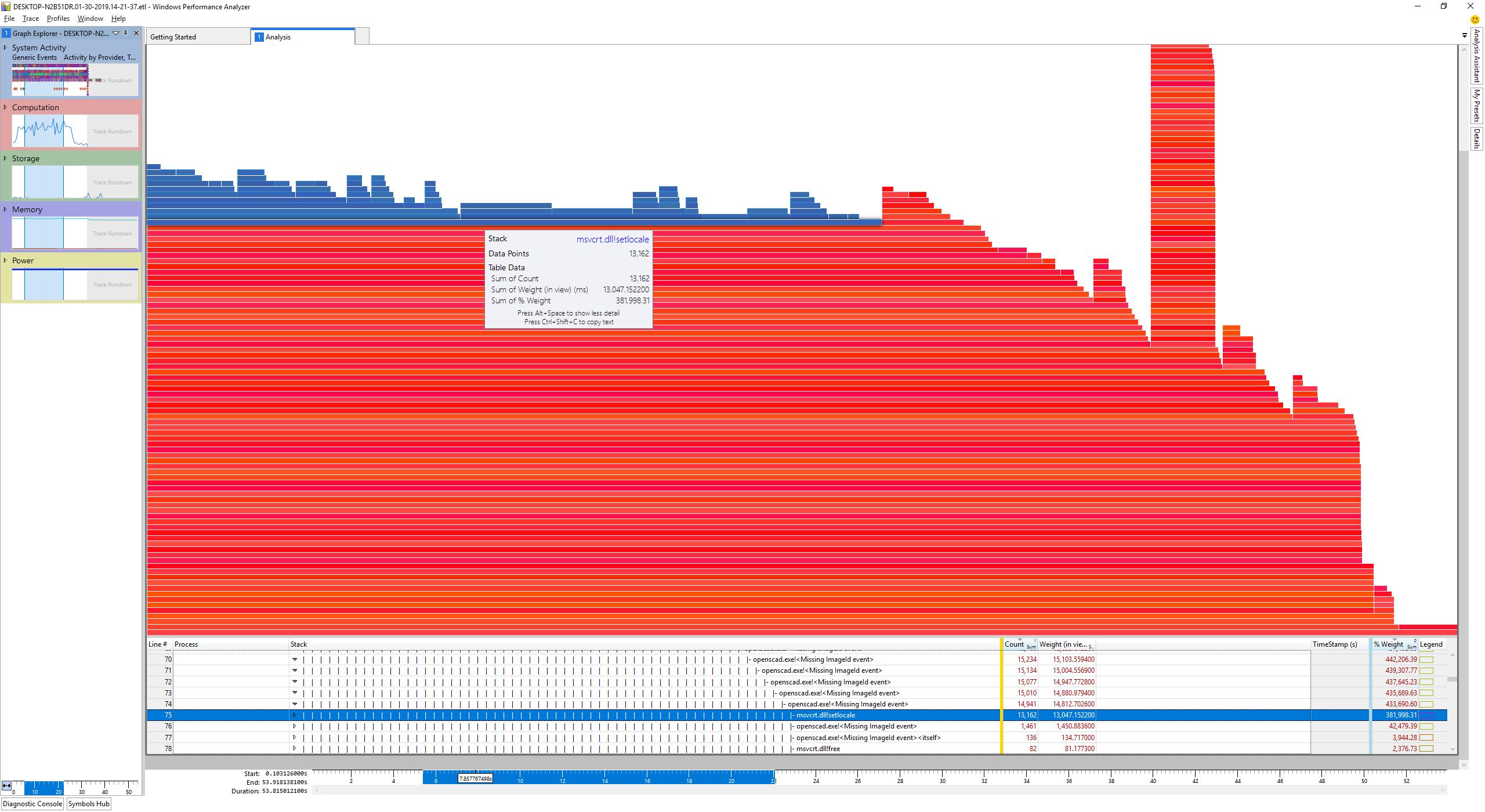 localization causing massive slowdowns on Windows · Issue