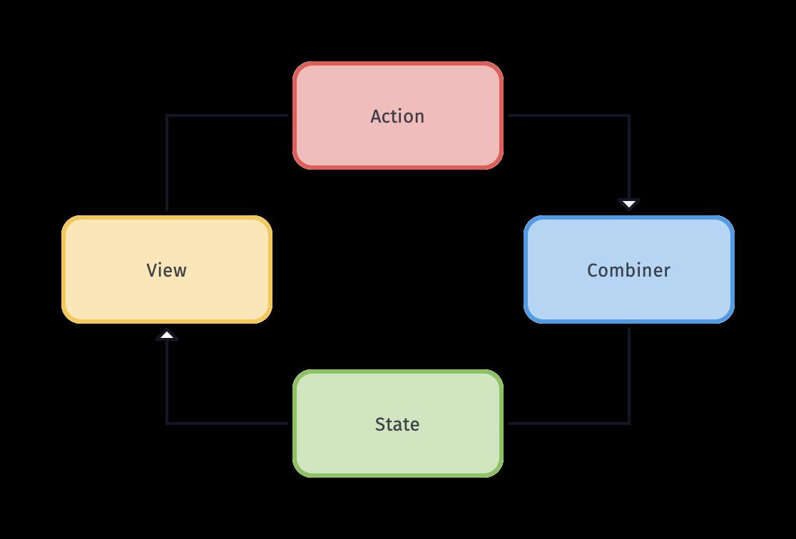 Combiner data flow