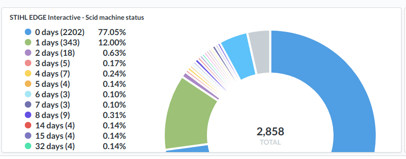 Bug: pie charts are cut off on dashboard cards  · Issue #8751