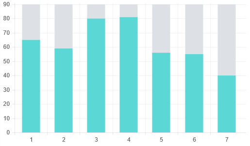 Bar Chart With A Full Height Background Colour For Each Bar Issue