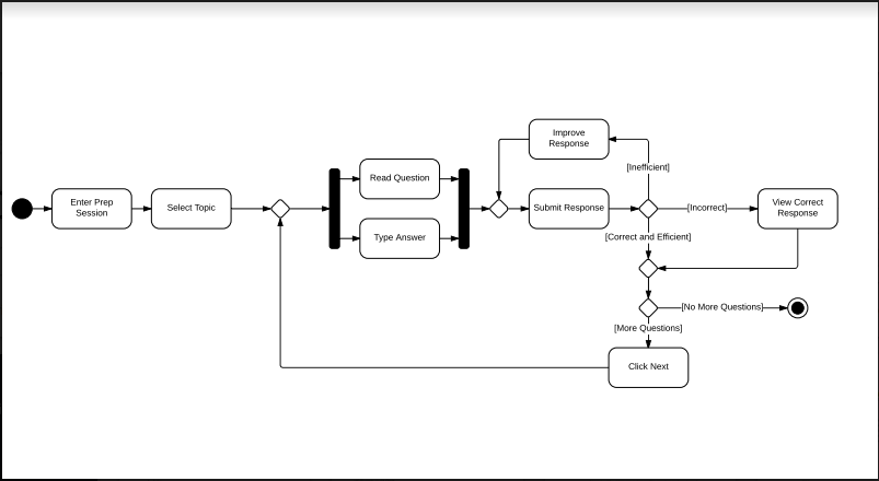 Uml activity diagram madewithpapersimternship wiki github clone this wiki locally ccuart Images