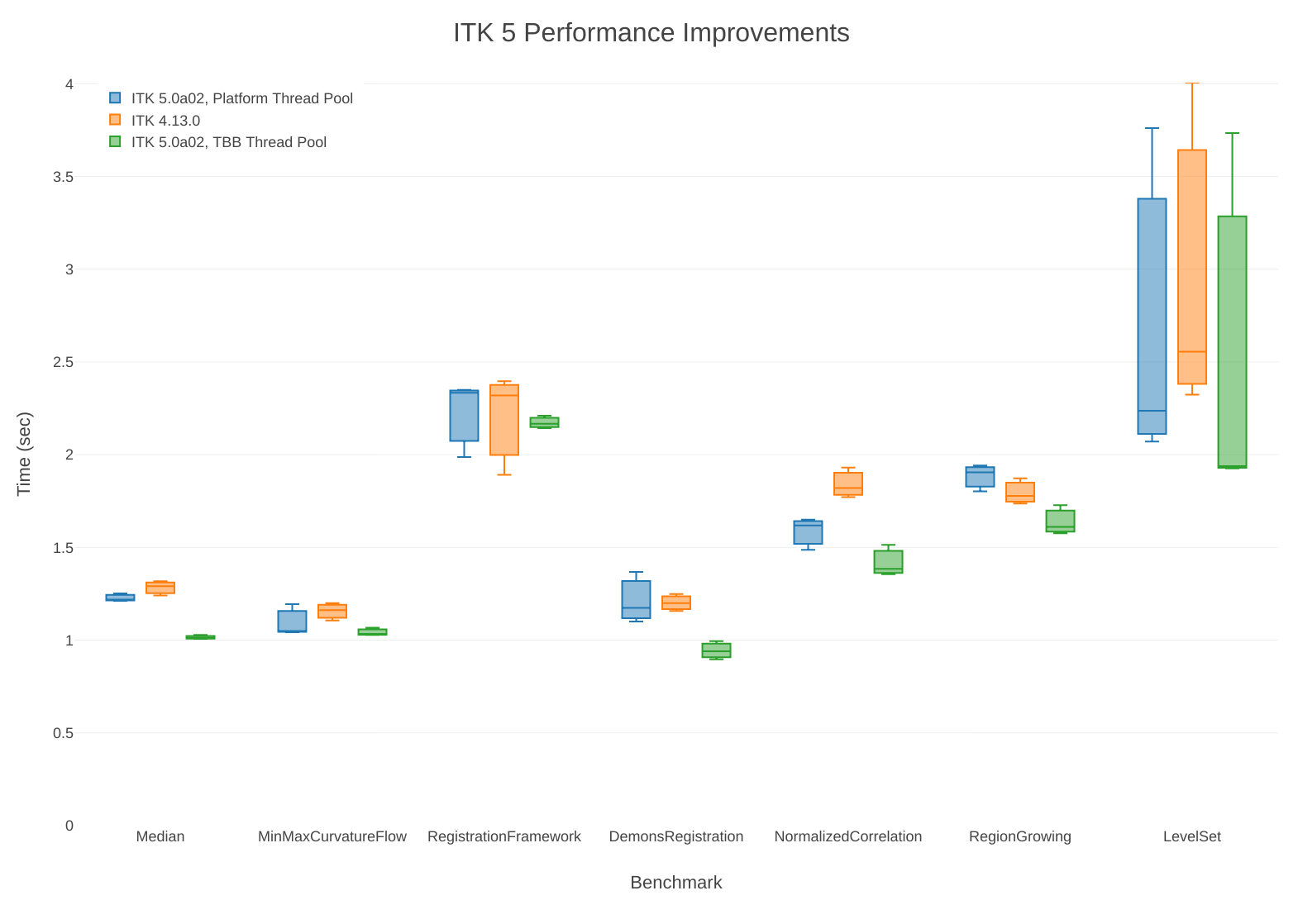 ITK 5 Performance Benchmarks