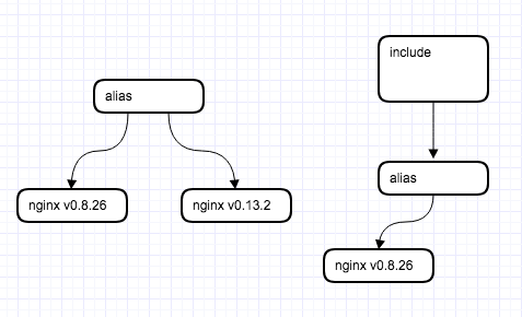 alias charts of the same app removed during helm package