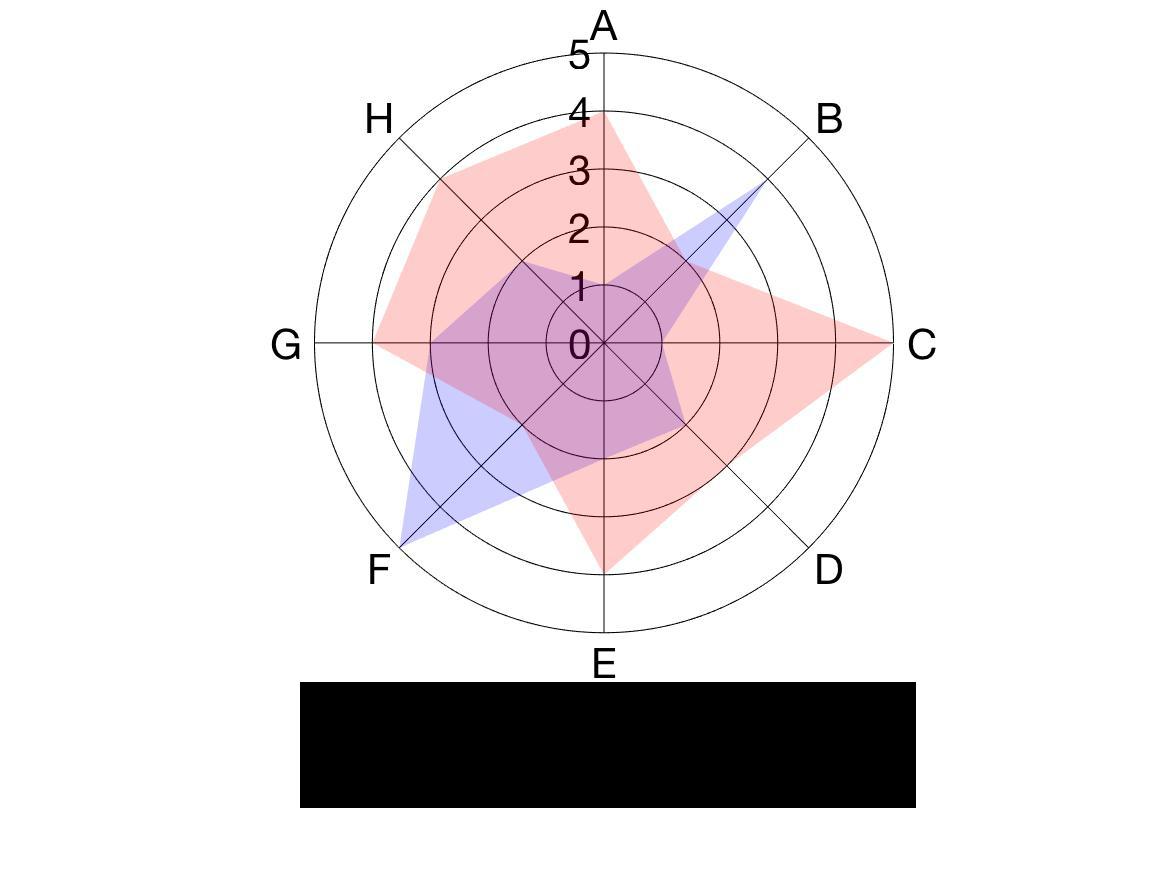 GitHub - jyaquinas/radar-chart-plot: Drawing some radar charts on MATLAB