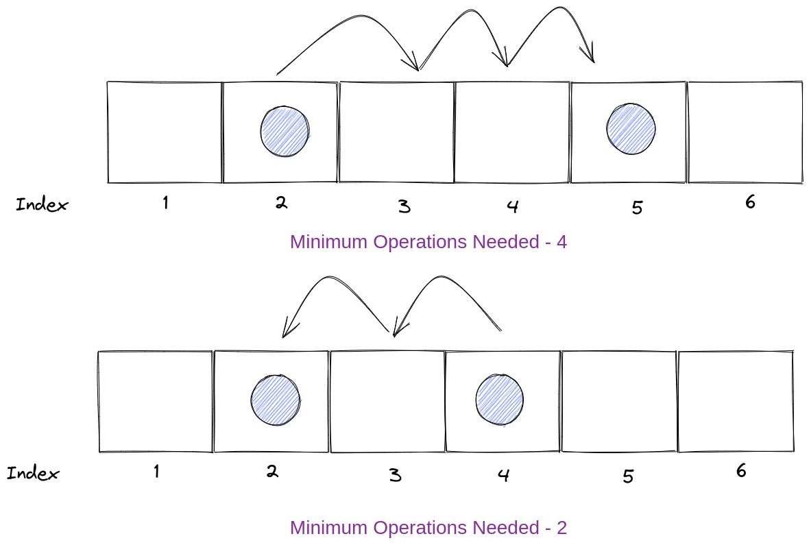 Minimum Operations