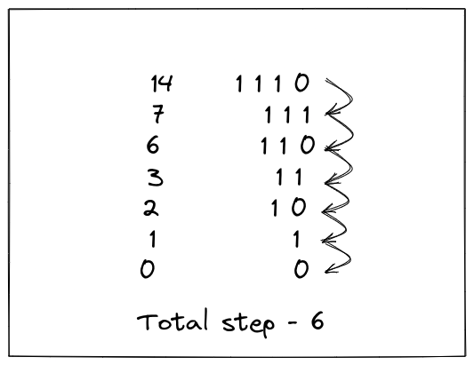 Total Steps to reduce it to Zero