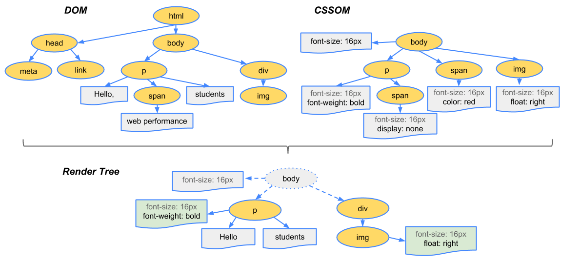 render-tree-construction