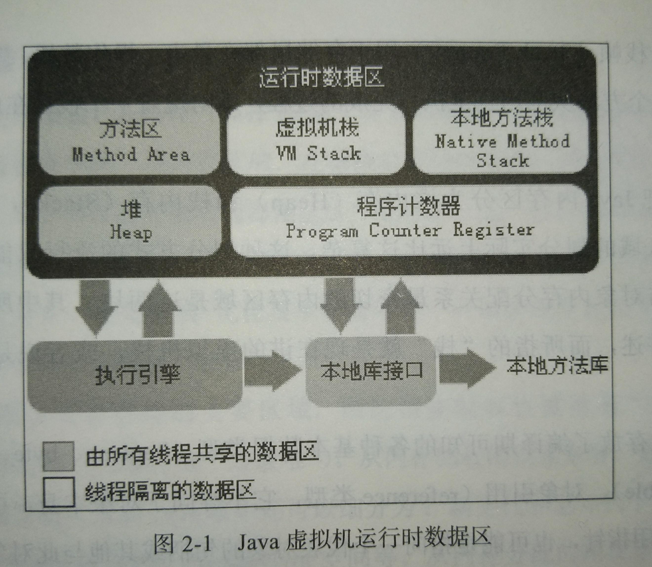内存区域划分图