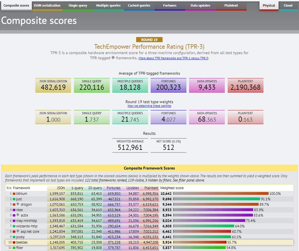 benchmarks-round20