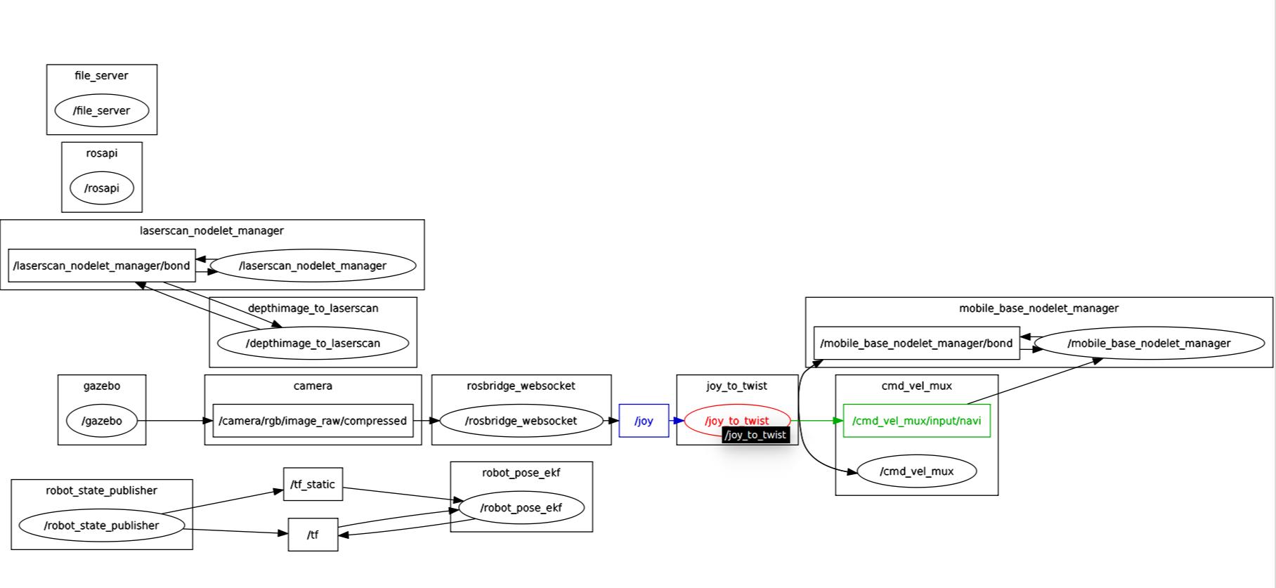 Gazebo receives no data in Gazebo simulation scene · Issue