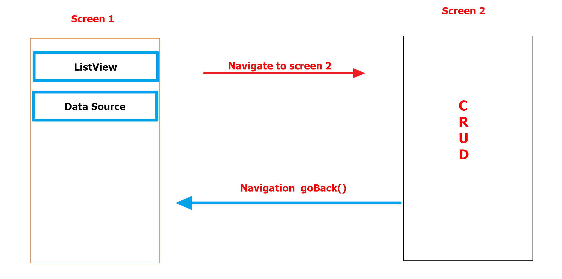 How to refresh Screen after goback () · Issue #1891 · react