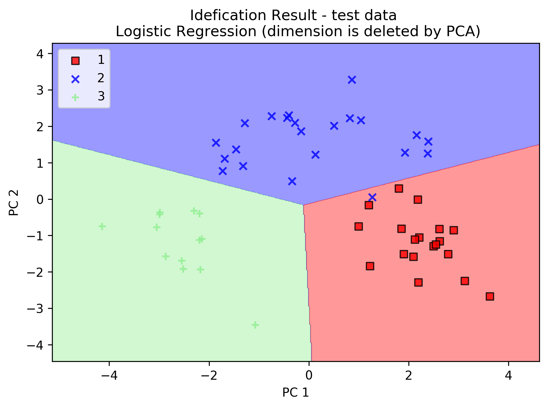 PCA with scikit-learn | Data Science, Python, Games
