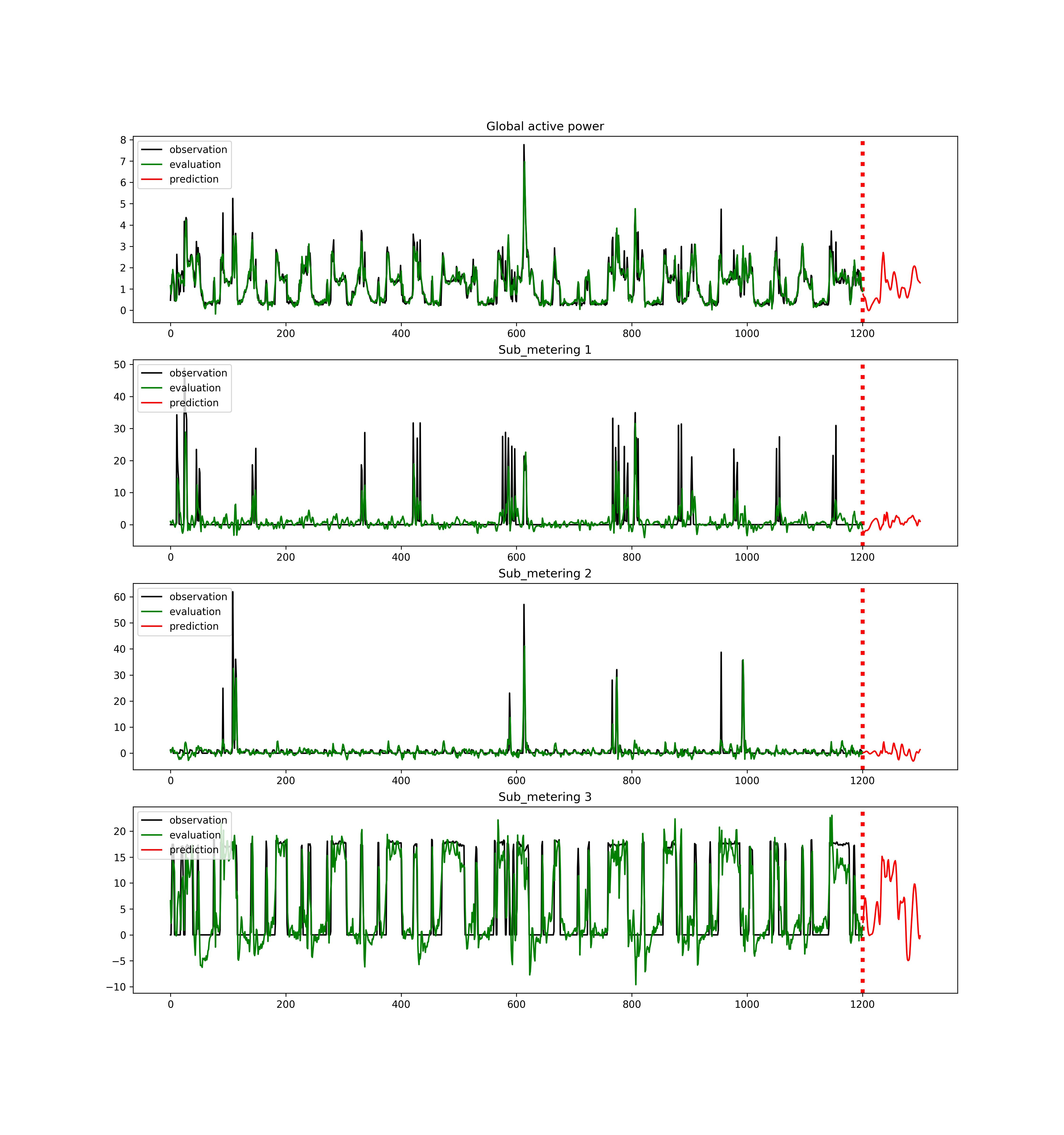 GitHub - Jenniferz28/Time-Series-ARIMA-XGBOOST-RNN: Time series