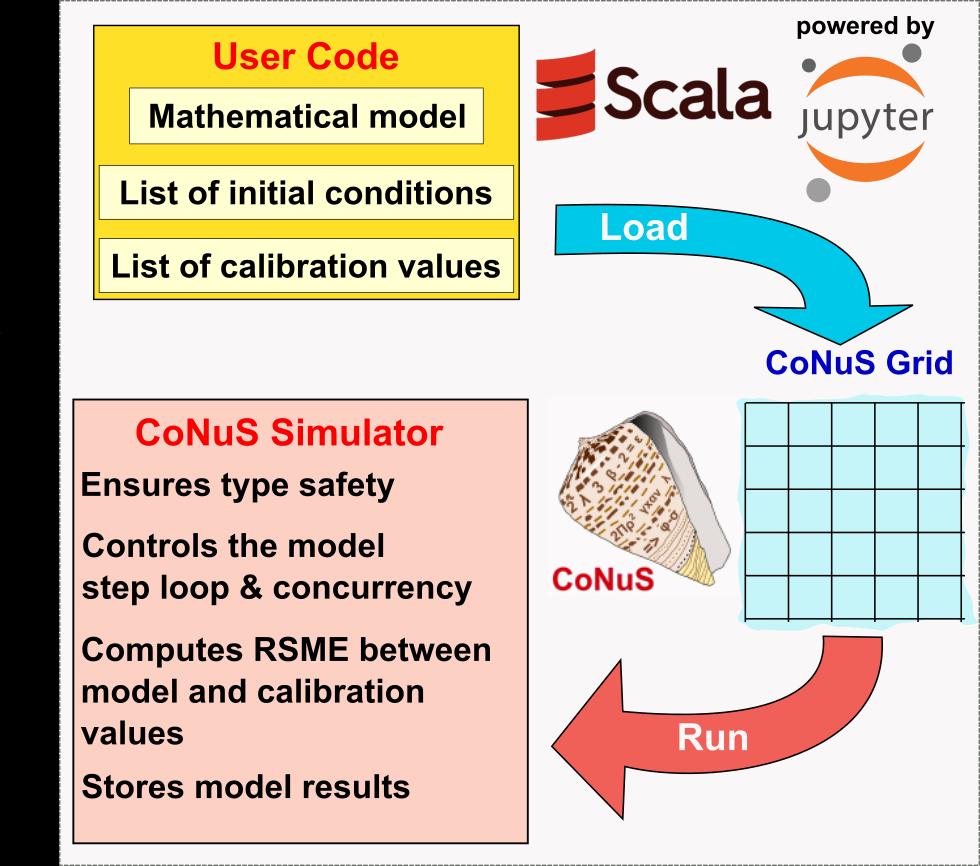 CoNuS architecture